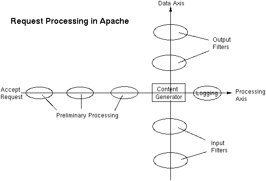 Rewrite apache with http post request xml