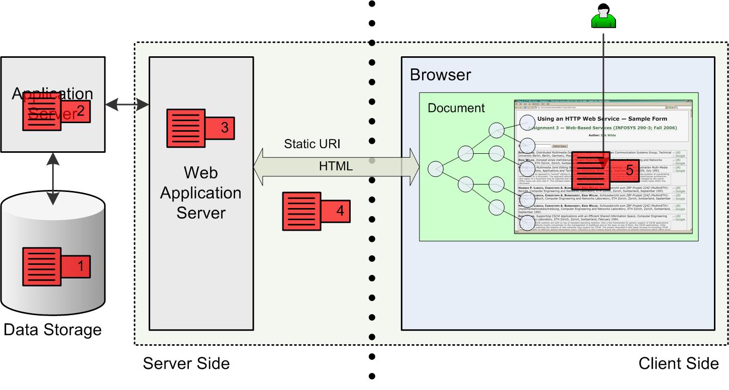 dynamic web page application server