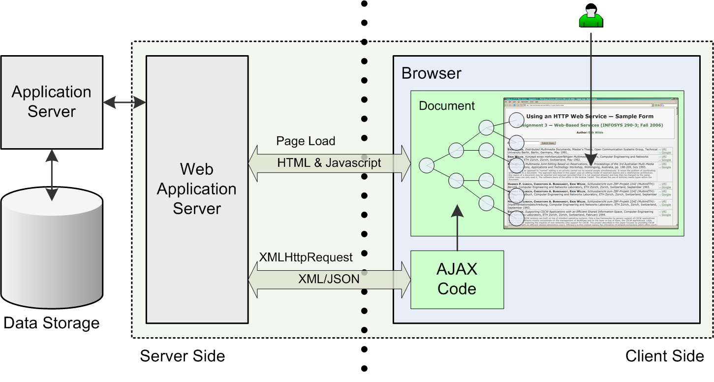 Asynchronous javascript and xml ajax erik wilde uc for Architecture application web