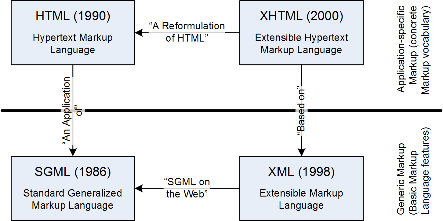 hypertext markup language  html    erik wilde   uc