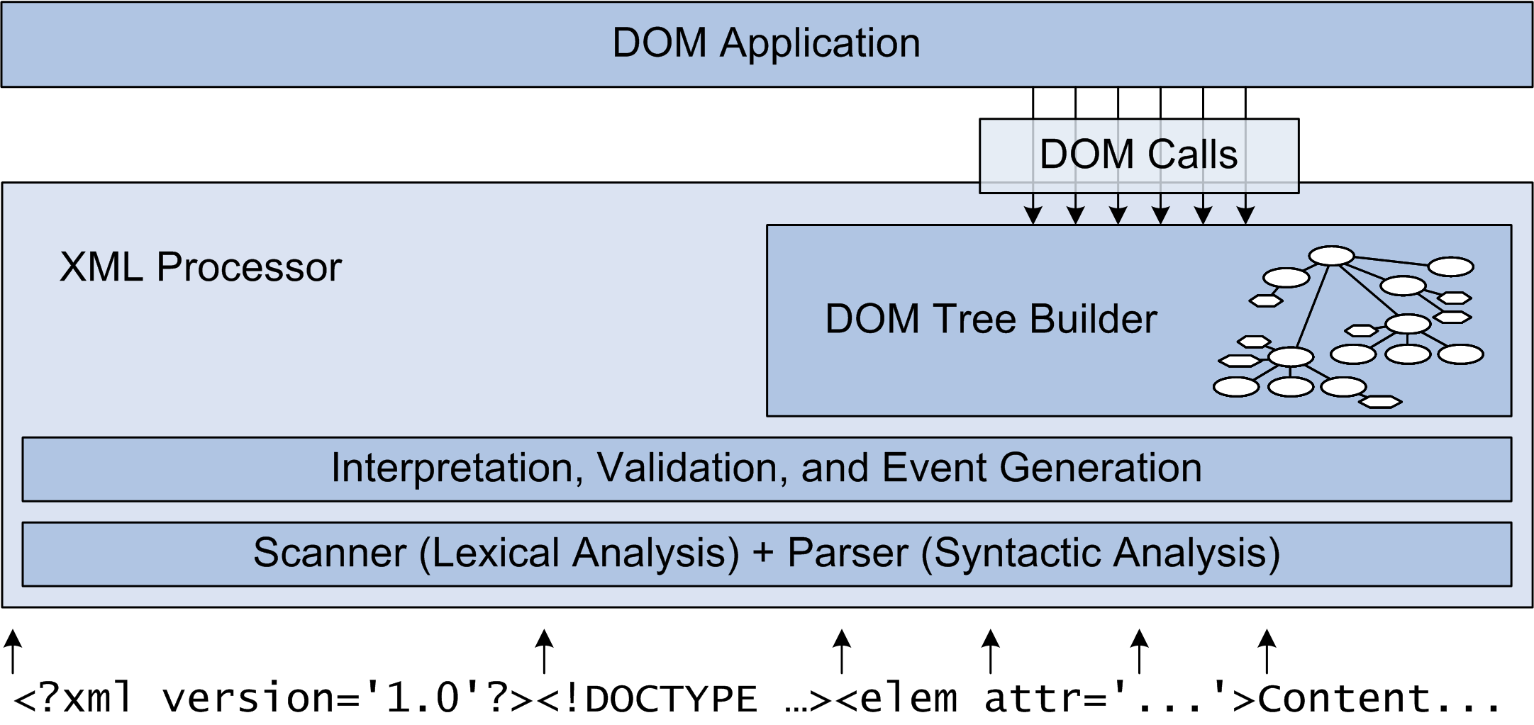 about dom in xml Dom classes help you parse or generate xml content you can use these  classes to work with any xml content one common application is to use the  classes.